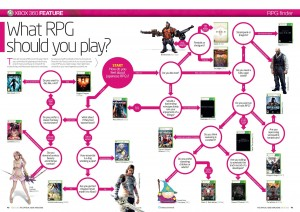 rpg decision tree